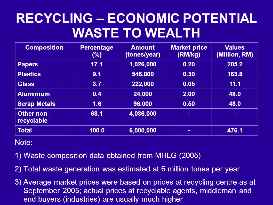 Overview Of Waste Management In Malaysia Ppt Video