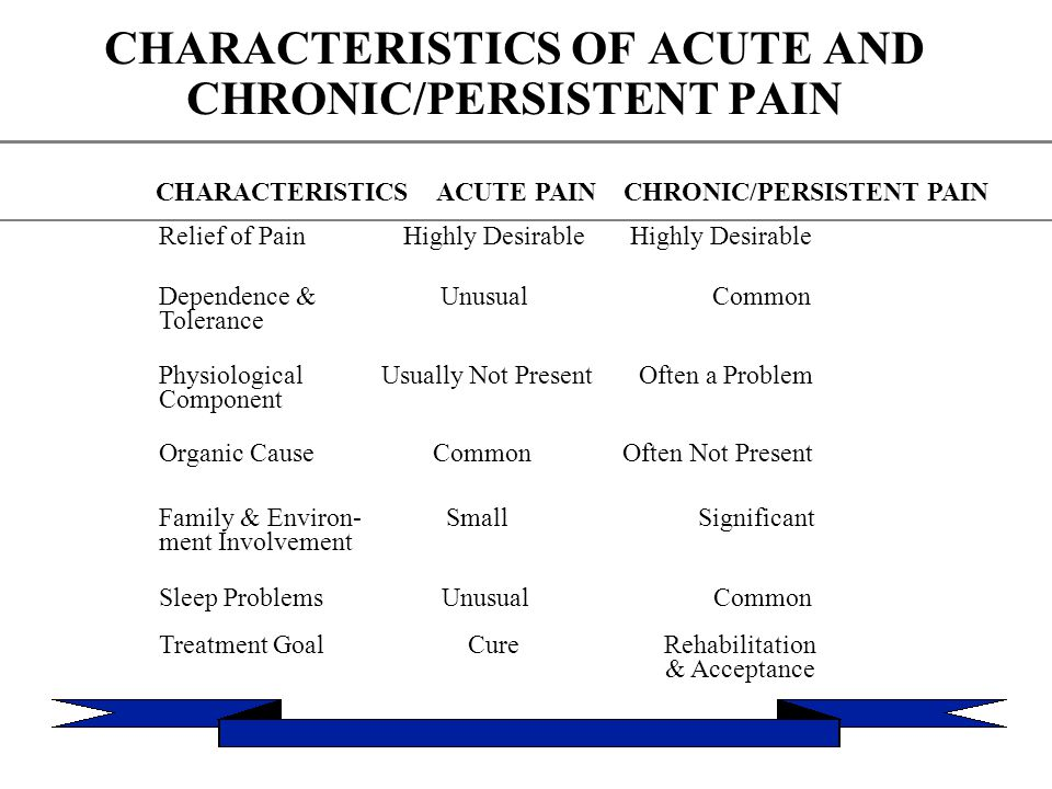 CHARACTERISTICS OF ACUTE AND CHRONIC/PERSISTENT PAIN