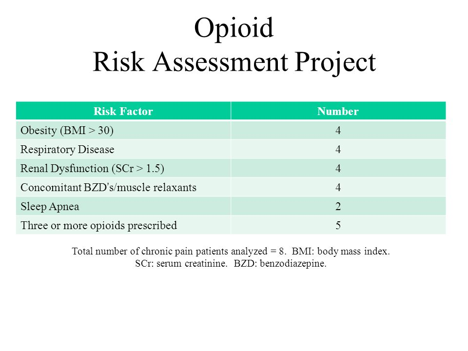 Opioid Risk Assessment Project