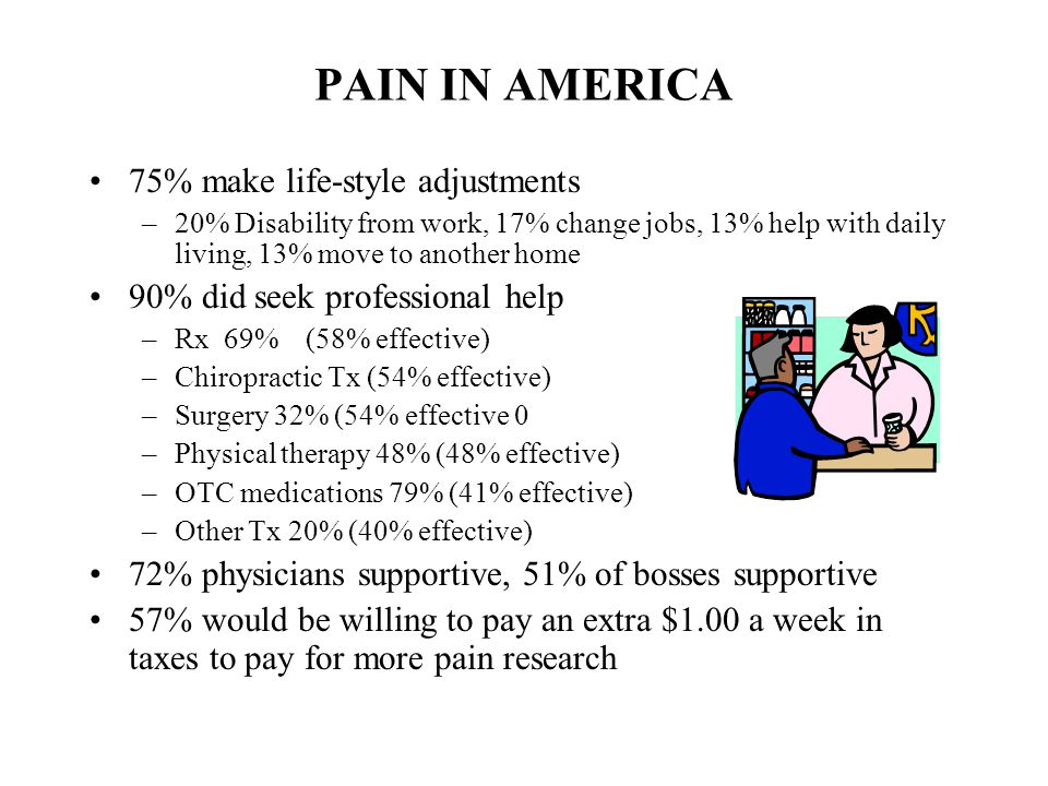 PAIN IN AMERICA 75% make life-style adjustments