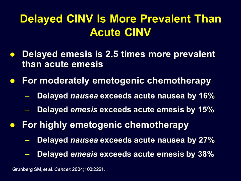 Delayed CINV Is More Prevalent Than Acute CINV