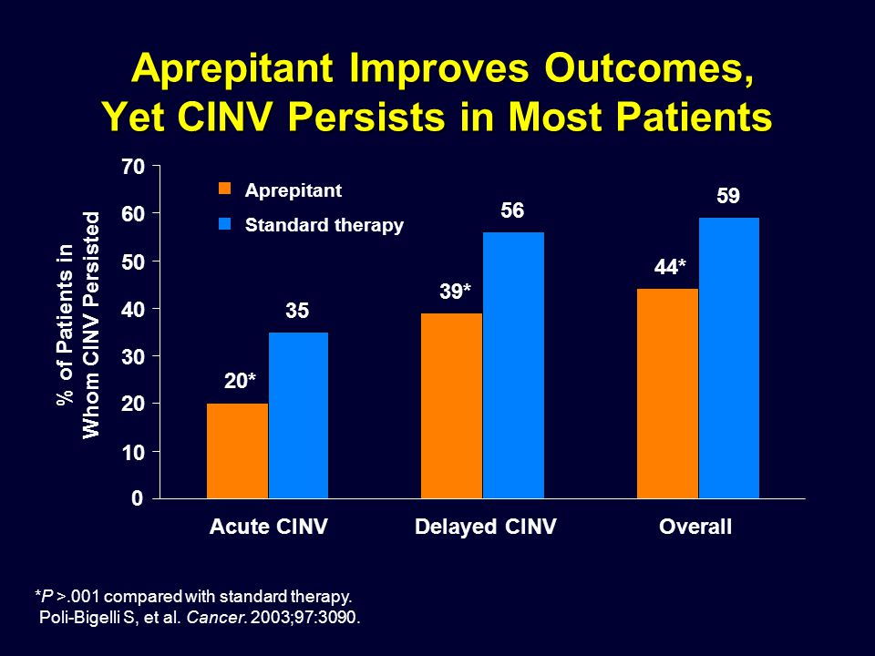 Aprepitant Improves Outcomes, Yet CINV Persists in Most Patients