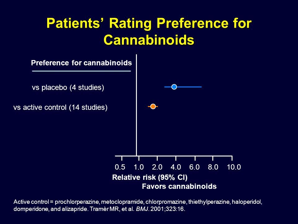 Patients' Rating Preference for Cannabinoids