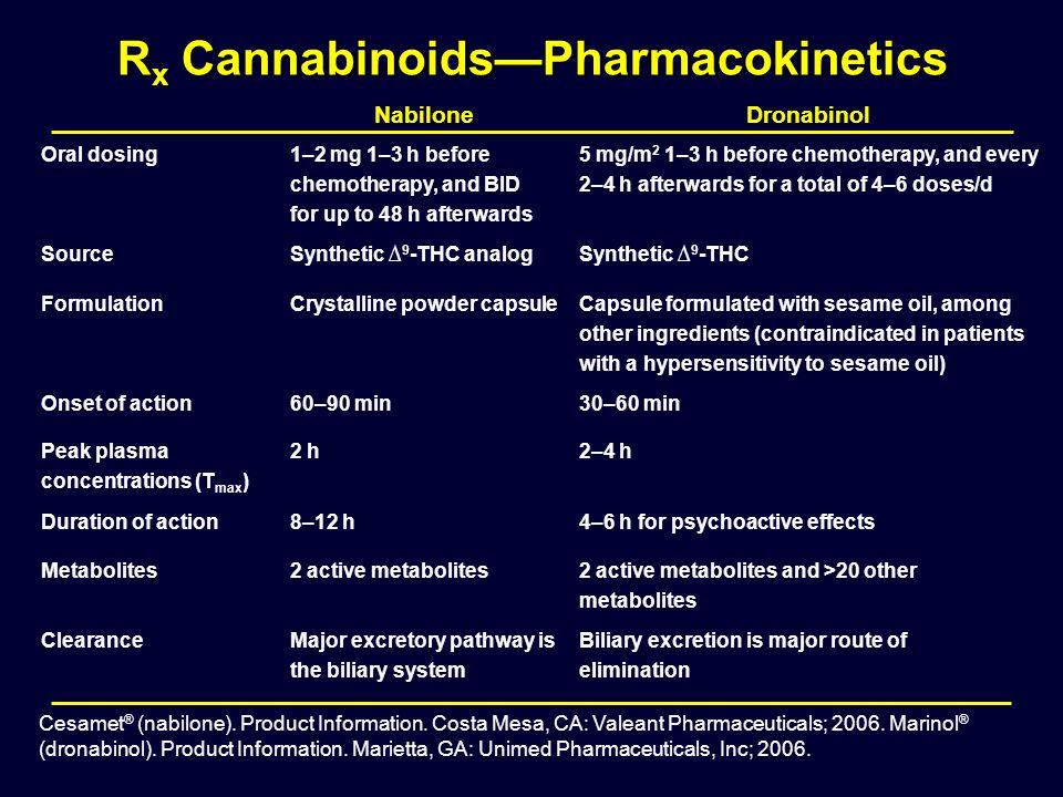 Rx Cannabinoids—Pharmacokinetics