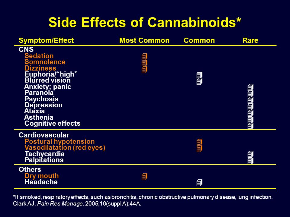 Side Effects of Cannabinoids*