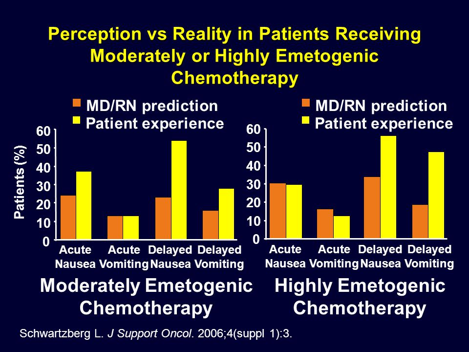 Moderately Emetogenic Chemotherapy Highly Emetogenic Chemotherapy