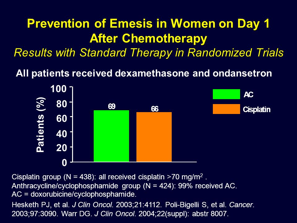 Prevention of Emesis in Women on Day 1 After Chemotherapy Results with Standard Therapy in Randomized Trials