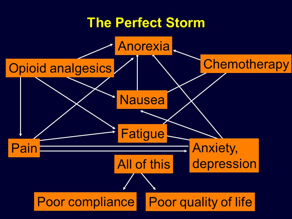 The Perfect Storm Anorexia Chemotherapy Opioid analgesics Nausea
