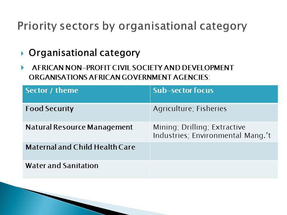Priority sectors by organisational category