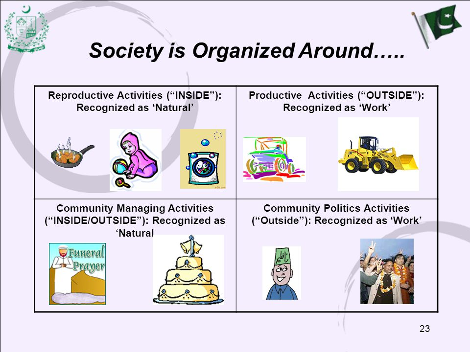 Society is Organized Around…..