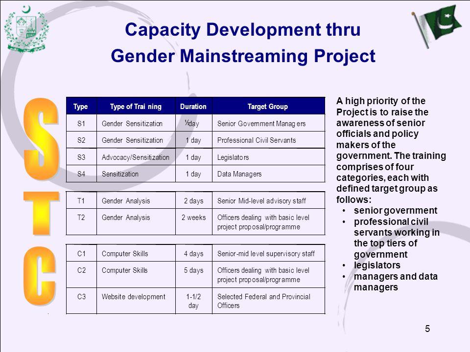 Capacity Development thru Gender Mainstreaming Project