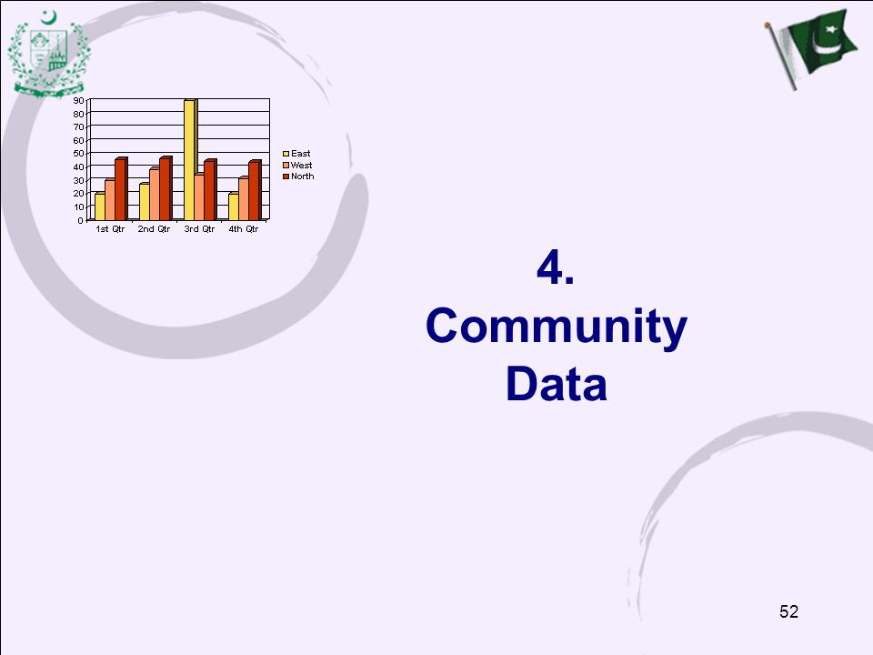 4. Community Data