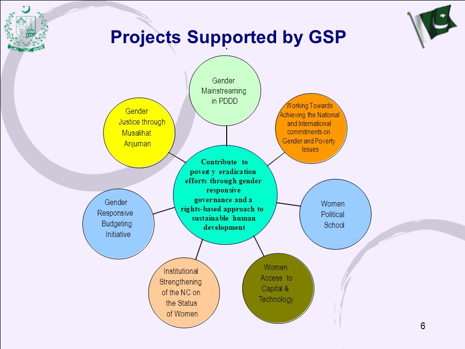 Projects Supported by GSP