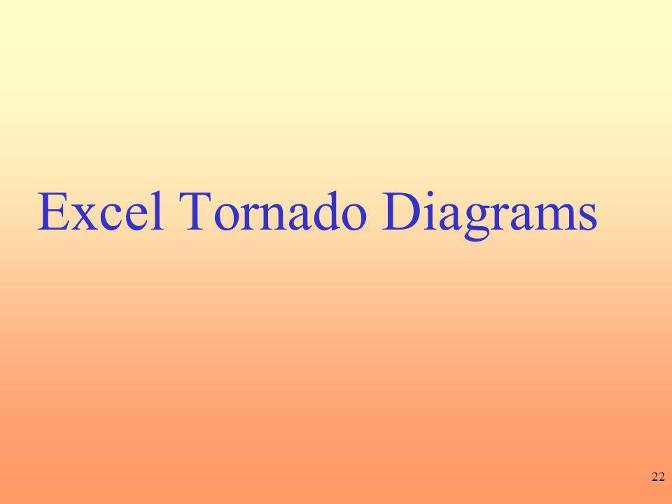 Excel Tornado Diagrams