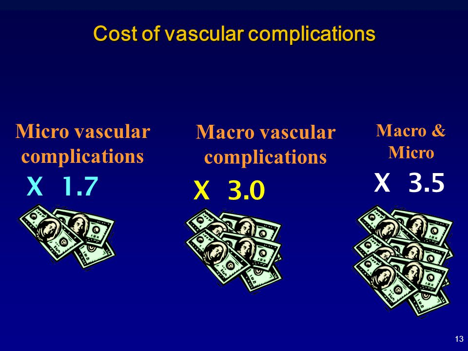 Cost of vascular complications