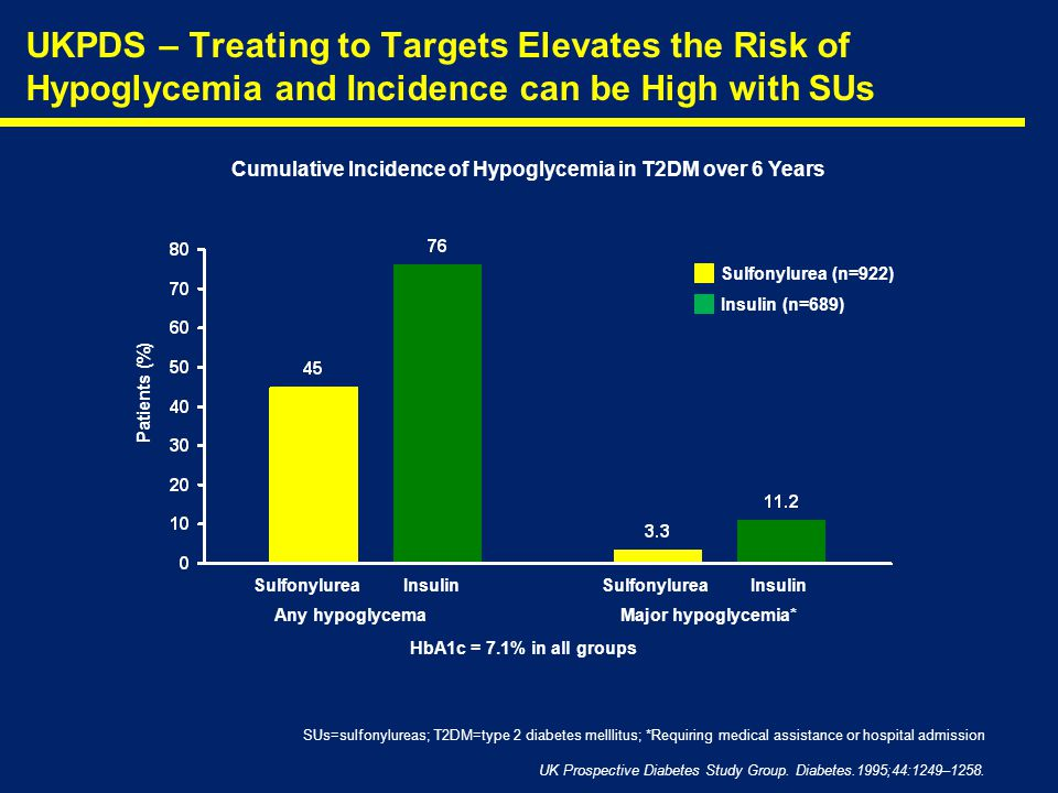 Cumulative Incidence of Hypoglycemia in T2DM over 6 Years