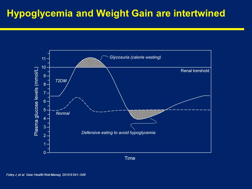 Hypoglycemia and Weight Gain are intertwined