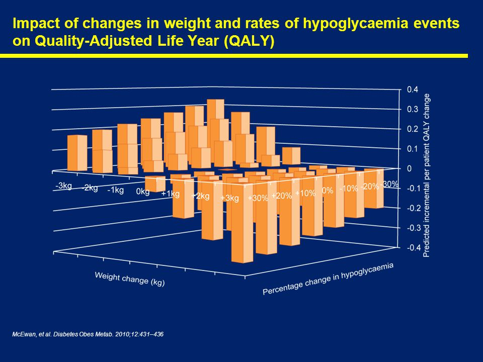Impact of changes in weight and rates of hypoglycaemia events on Quality-Adjusted Life Year (QALY)