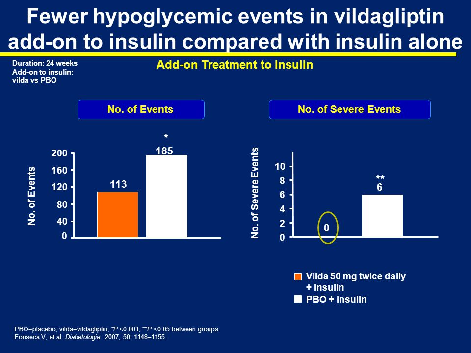Fewer hypoglycemic events in vildagliptin add-on to insulin compared with insulin alone
