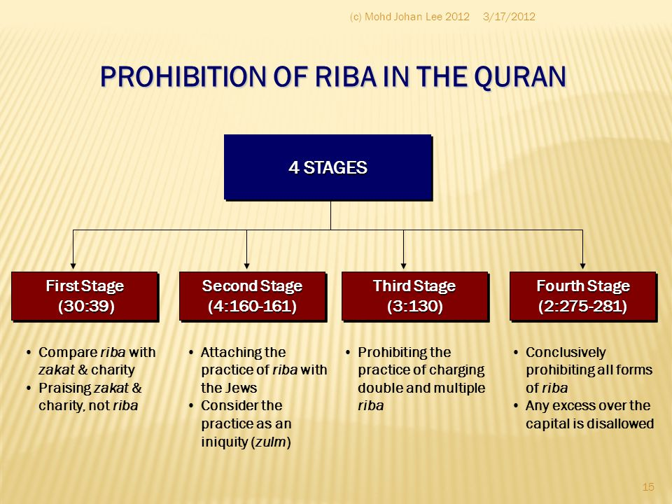 PROHIBITION OF RIBA IN THE QURAN
