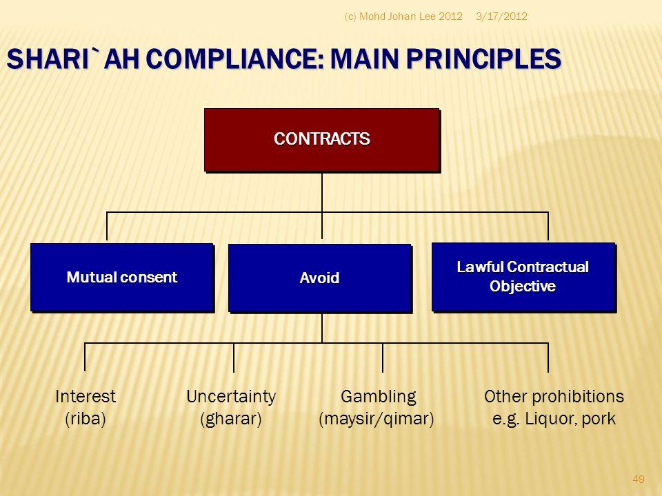 SHARI`AH COMPLIANCE: MAIN PRINCIPLES