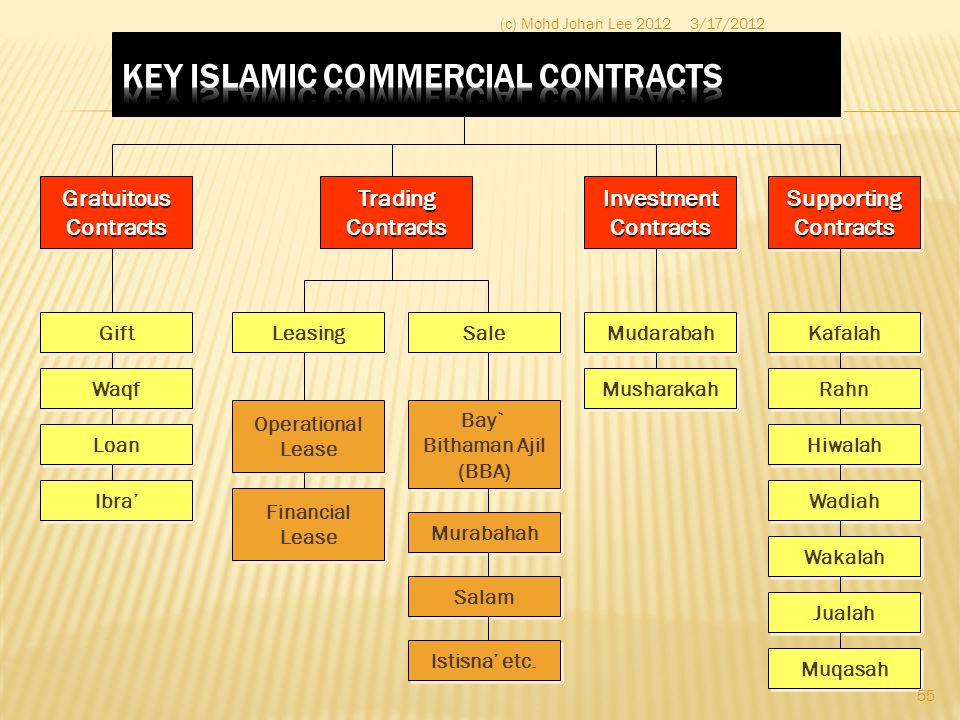 KEY ISLAMIC COMMERCIAL CONTRACTS