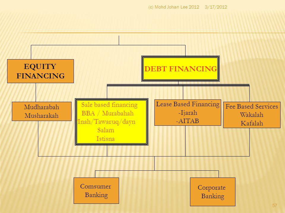 DEBT FINANCING EQUITY FINANCING
