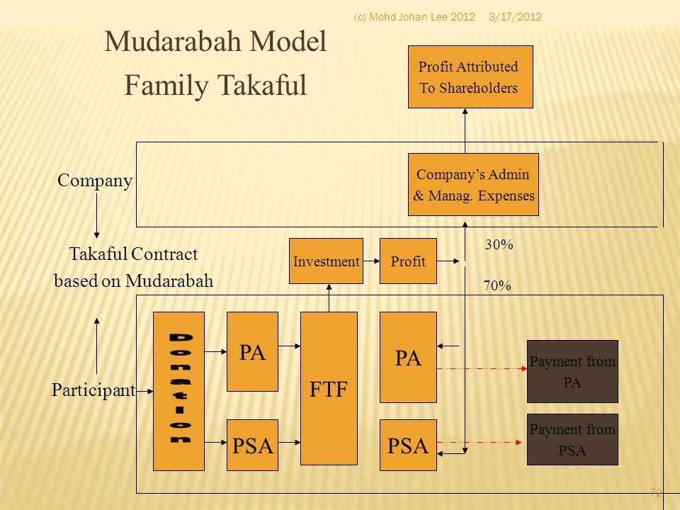 Mudarabah Model Family Takaful PA FTF PA PSA PSA Company