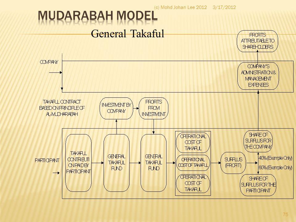 Mudarabah Model (c) Mohd Johan Lee 2012 3/17/2012 General Takaful