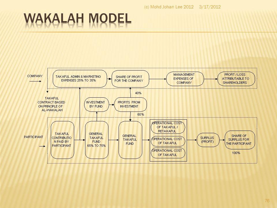 Wakalah Model (c) Mohd Johan Lee 2012 3/17/2012