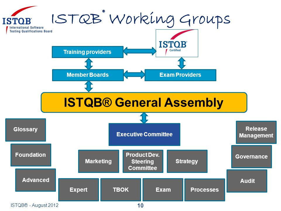 ISTQB® General Assembly Product Dev. Steering Committee