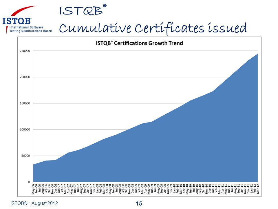 ISTQB® Cumulative Certificates issued