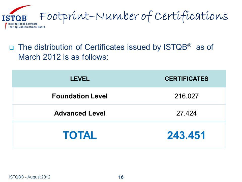 Footprint–Number of Certifications
