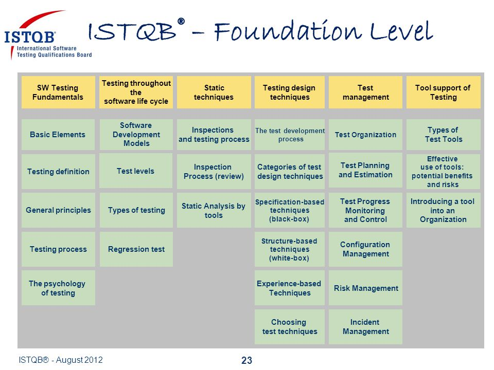 ISTQB® – Foundation Level
