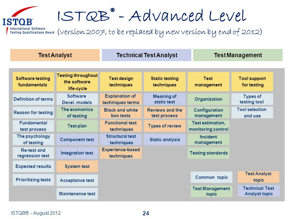 ISTQB® - Advanced Level (version 2007, to be replaced by new version by end of 2012)