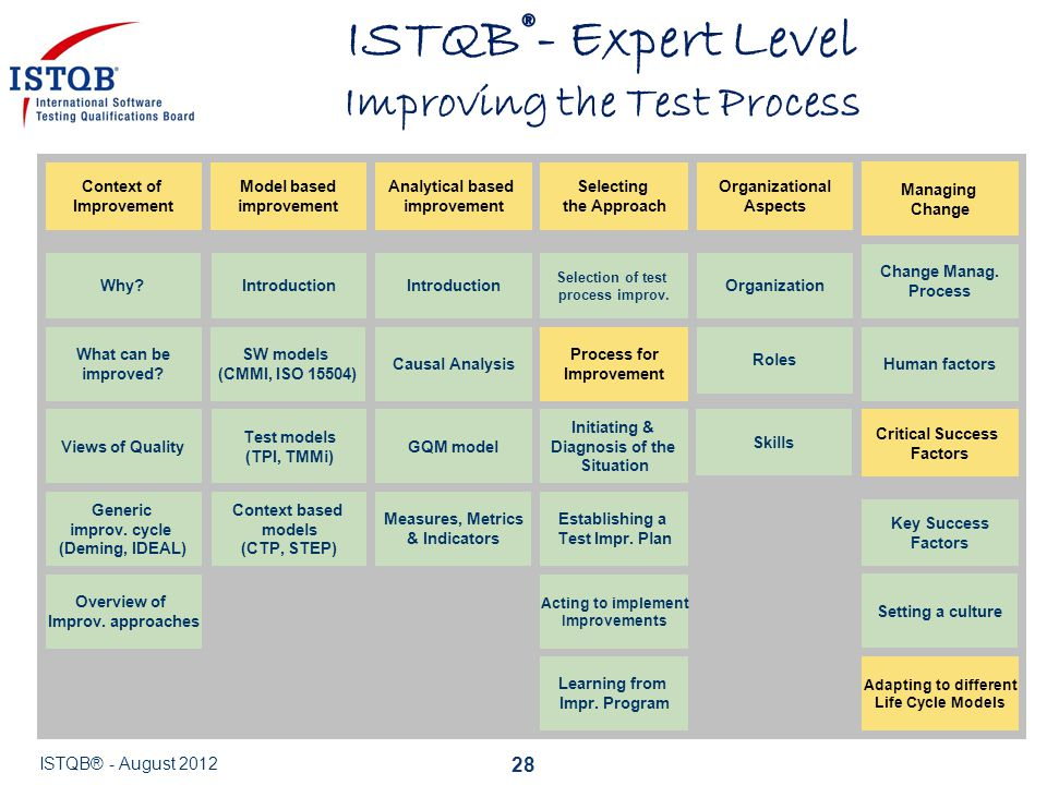 ISTQB®- Expert Level Improving the Test Process