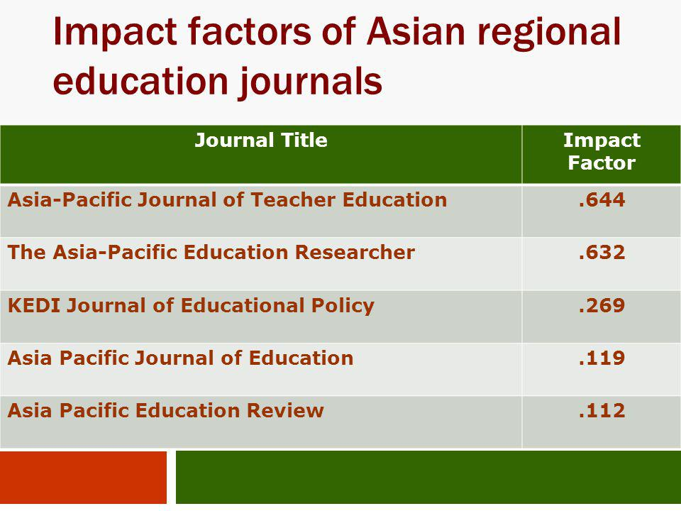 Impact factors of Asian regional education journals