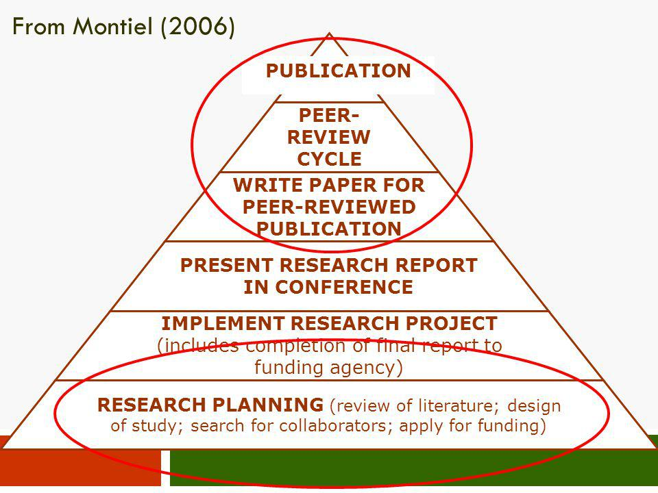 From Montiel (2006) PUBLICATION PEER-REVIEW CYCLE