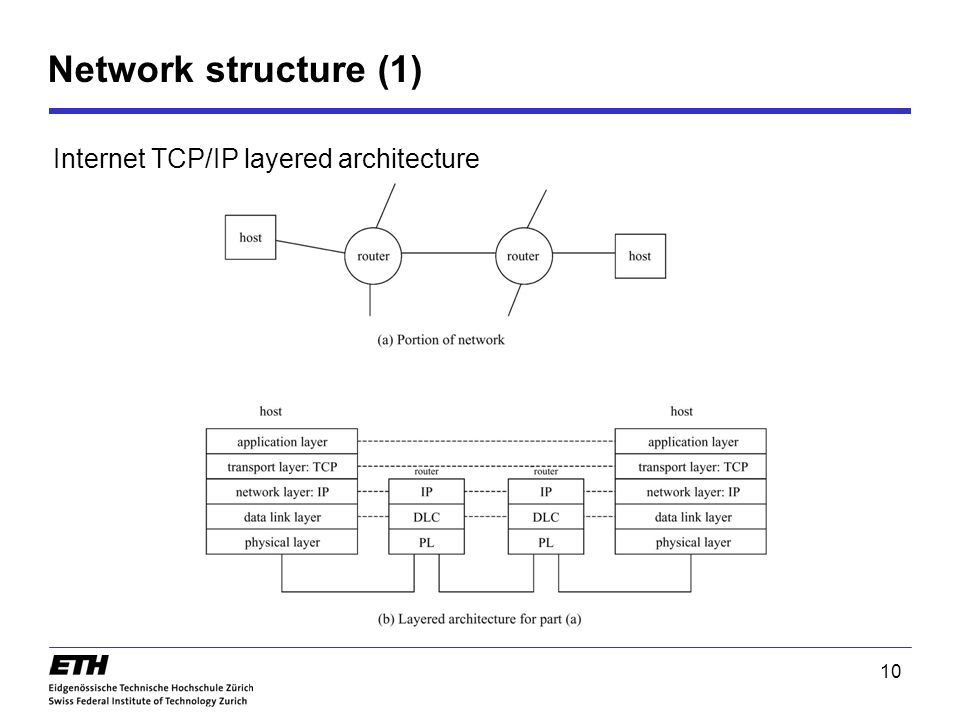 Network structure (1) Internet TCP/IP layered architecture 10
