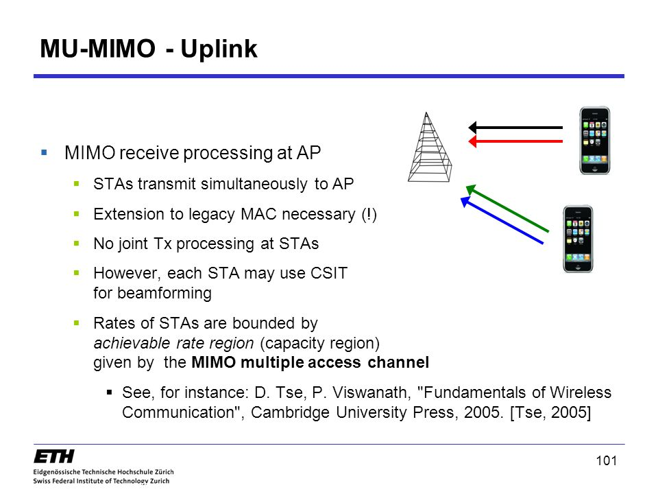 MU-MIMO - Uplink MIMO receive processing at AP