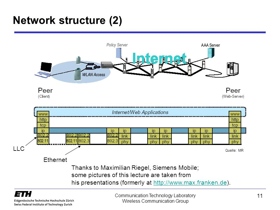 Network structure (2) LLC Ethernet