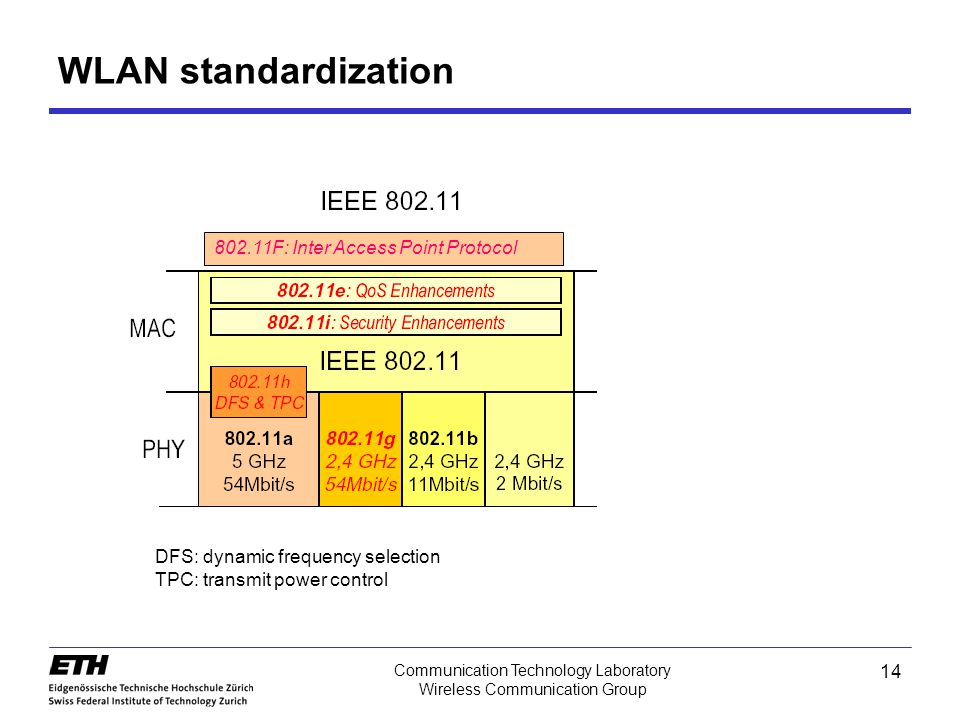 WLAN standardization 802.11F: Inter Access Point Protocol