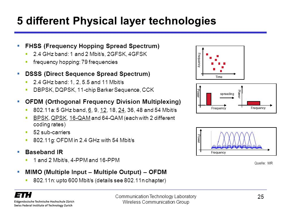 5 different Physical layer technologies