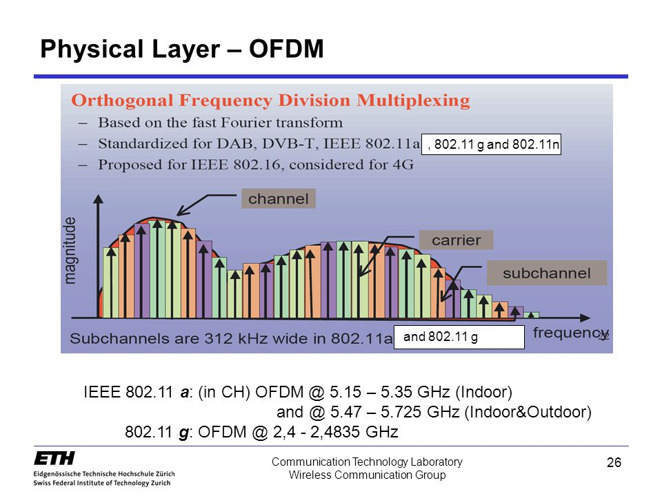 Physical Layer – OFDM , 802.11 g and 802.11n. and 802.11 g. IEEE 802.11 a: (in CH) OFDM @ 5.15 – 5.35 GHz (Indoor)