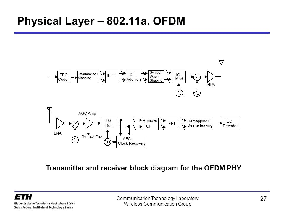 Physical Layer – 802.11a. OFDM HPA: High Power Amplifier. Transmitter and receiver block diagram for the OFDM PHY.