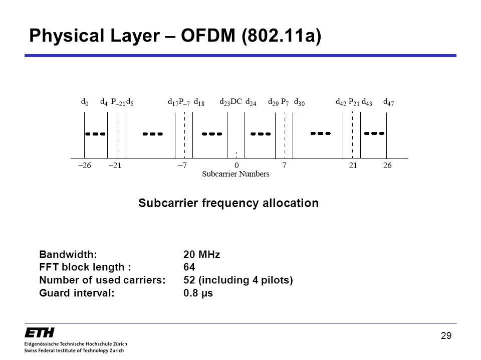 Physical Layer – OFDM (802.11a)