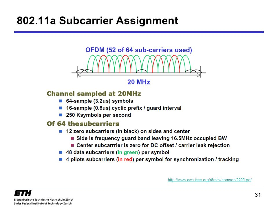 802.11a Subcarrier Assignment