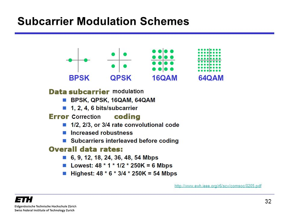 Subcarrier Modulation Schemes