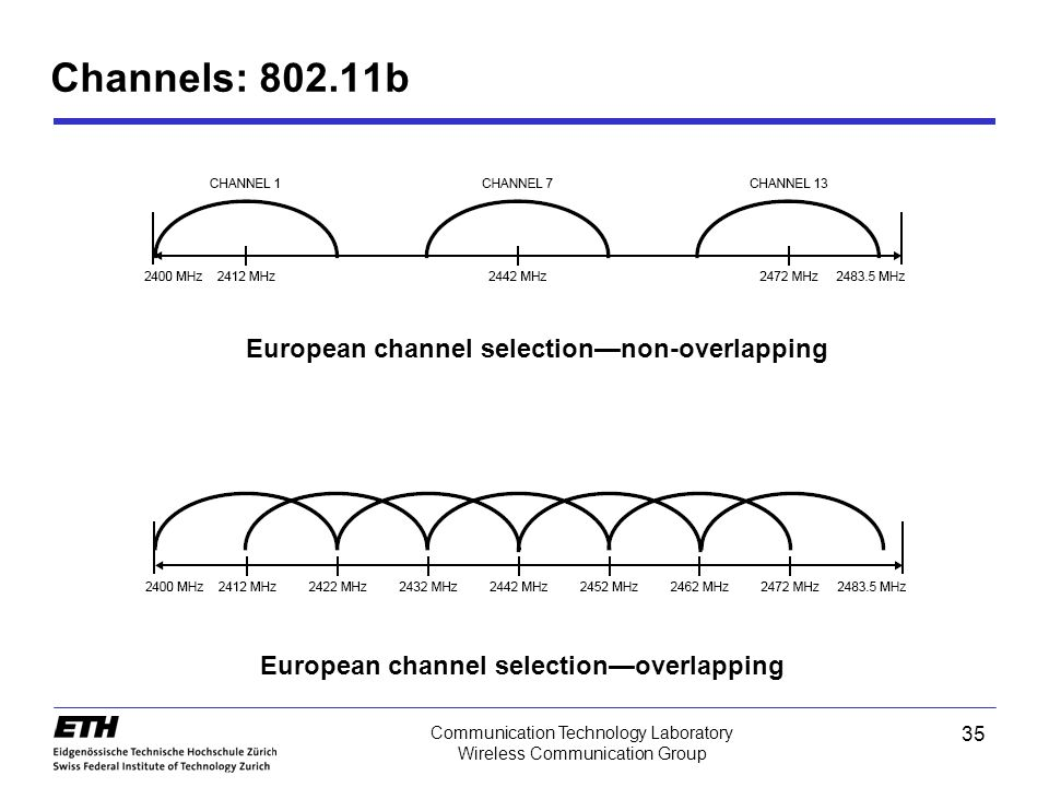 Channels: 802.11b European channel selection—non-overlapping