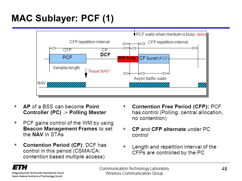 MAC Sublayer: PCF (1) CFP. CP. CFP repetition interval. Variable length. PCF waits when medium is busy: delay.